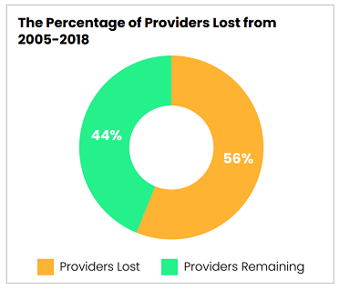 The percentage of legal aid providers lost from 2005-2018